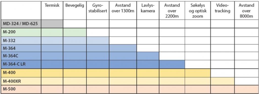 Velg riktig FLIR-modell, matrise over termiske kameramodeller.